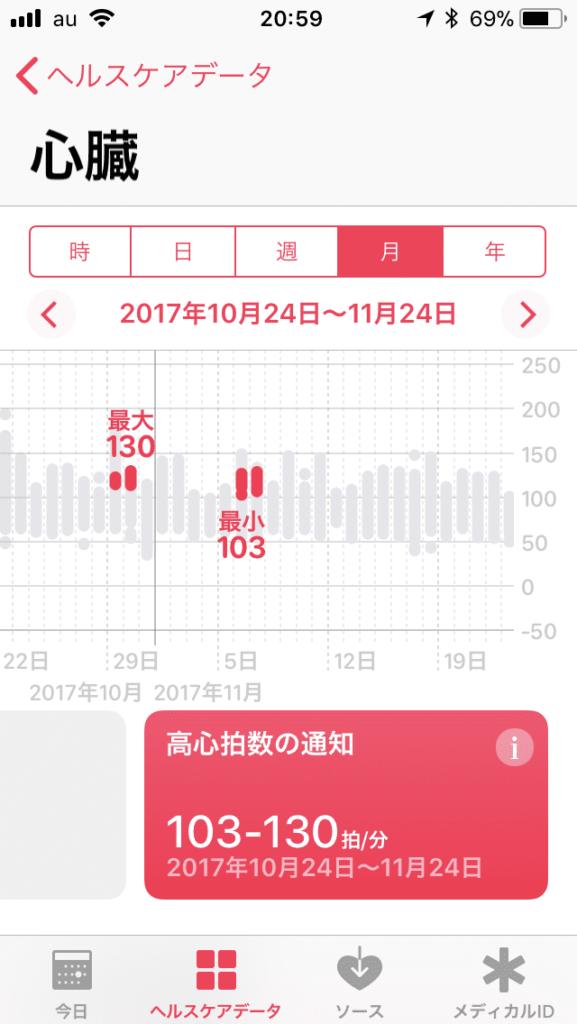 10月24日からの1ヶ月の月間の「高心拍数の通知」を表示