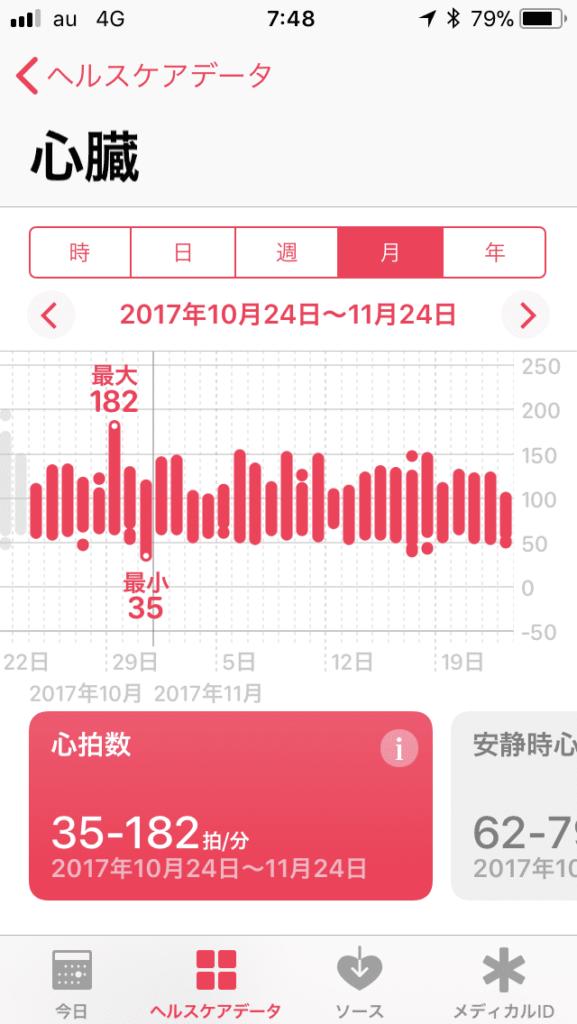 10月24日からの1ヶ月の月間グラフ
