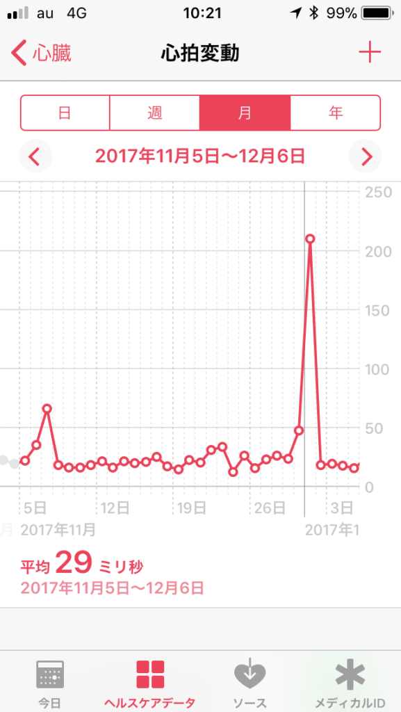 iPhoneの「ヘルスケア」アプリで「心拍変動」を表示