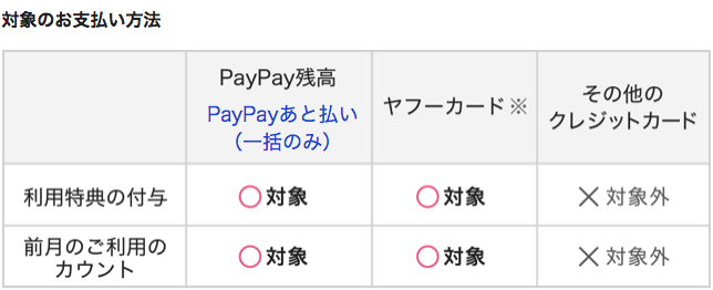 対象のお支払い方法解説図。利用特典の付与および前月のご利用のカウントの対象になるのはPayPay残高・PayPayPayPay後払いと、ヤフーカードです。その他のクレジットカードは対象外です。