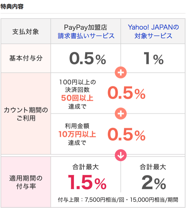 特典内容解説図。基本の還元はPayPay加盟店で0.5%、Yahoo! JAPANの対象サービスで1%です。定められたカウント期間に100円以上位の決済50回以上と、利用金額10万円以上を達成すると、PayPay加盟店で合計1.5%、Yahoo! JAPANの対象サービスで2%となります。