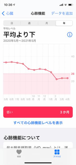 ヘルスケアアプリで見た4月までの1年間の心肺機能